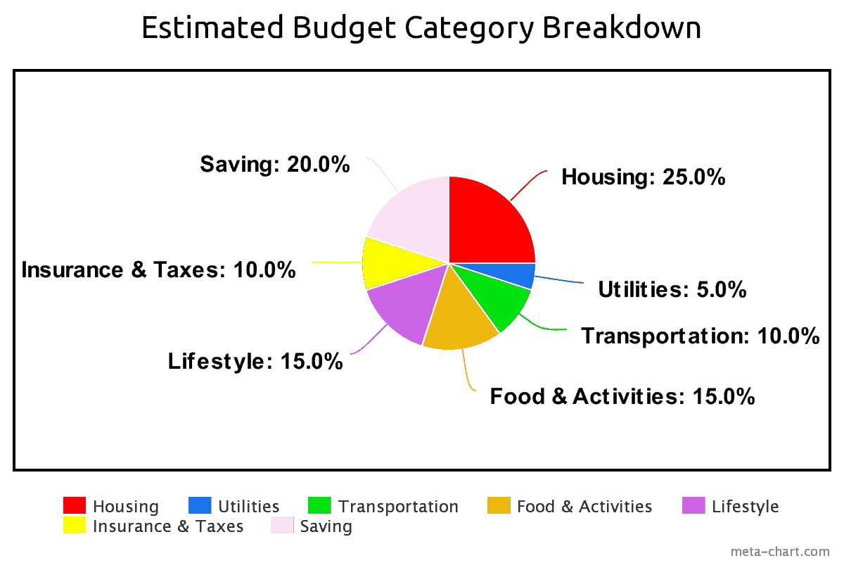 Budget Category Breakdown
