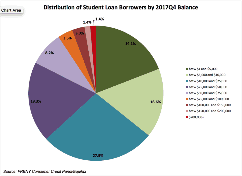 Distribution of Student Loan Accounts