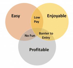 Easy Enjoyable Profitable Make Money Online
