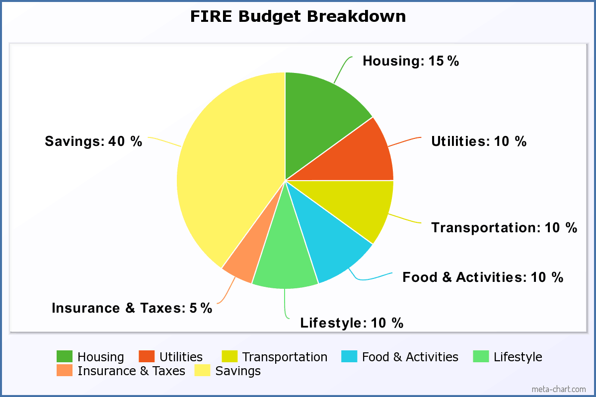 Fire Budget Breakdown