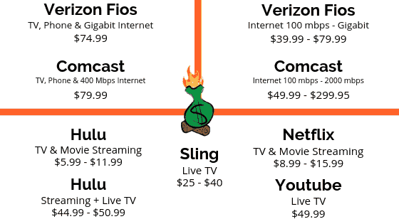 How to Reduce Your Cable Bill Without Cutting the Cord Comparison Blog
