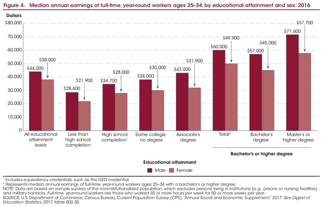 Median Annual Earnings of Full-Time Employees Based on Education Levels