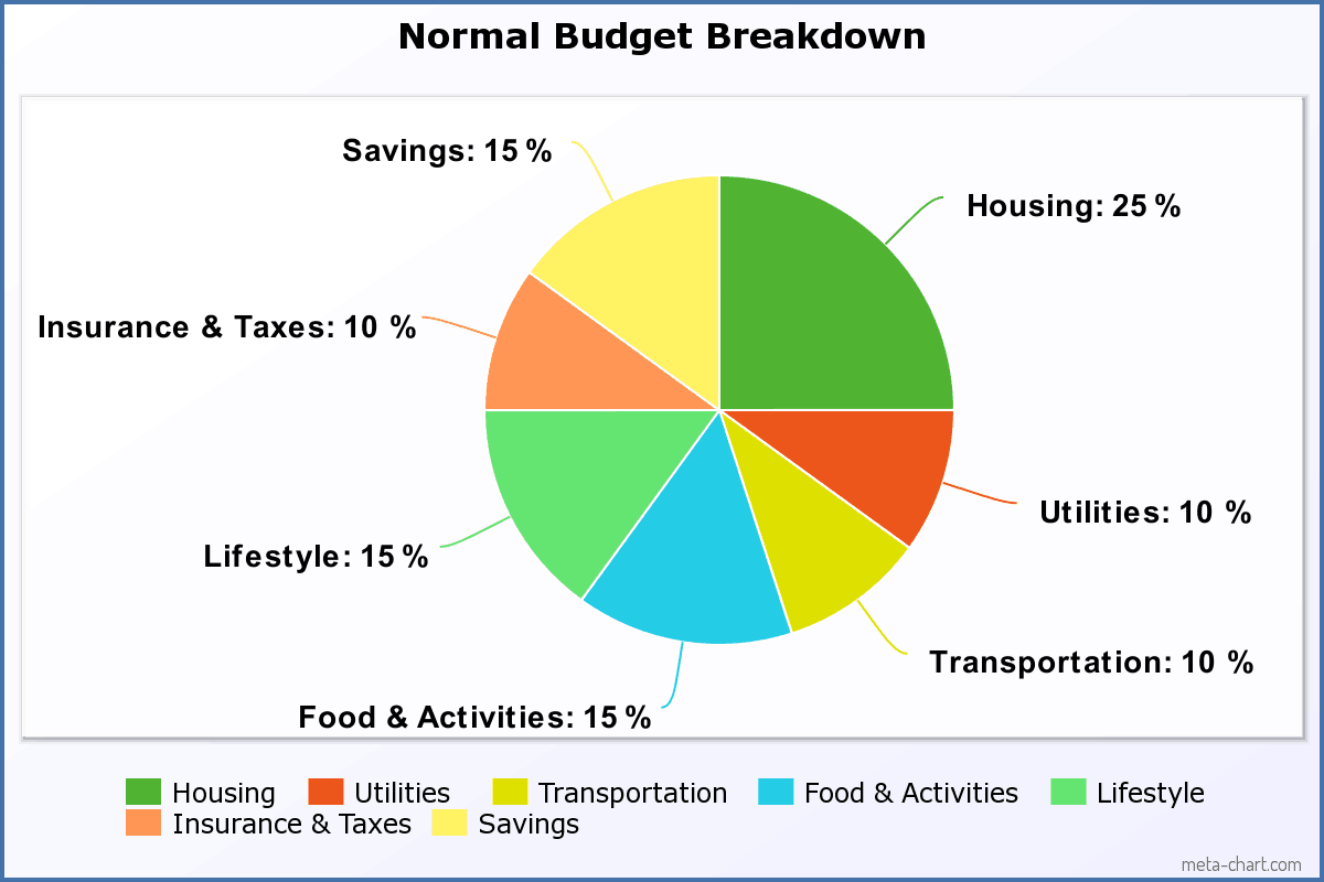 Normal Budget Breakdown